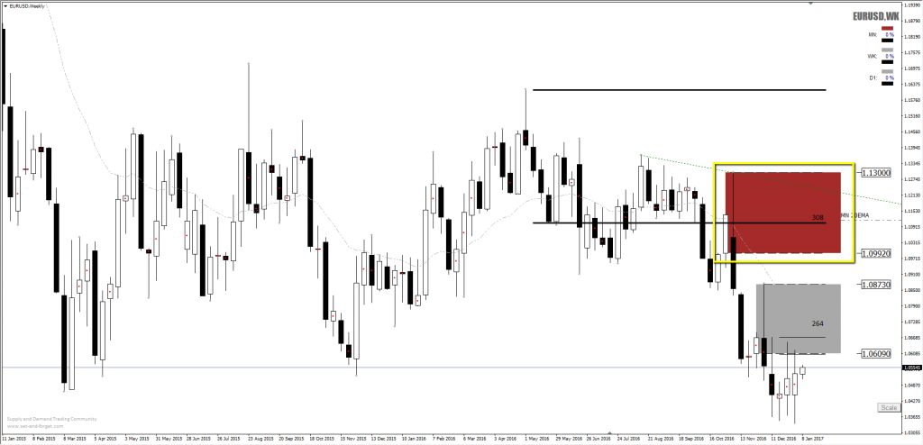 forex_eurusd_supply_short