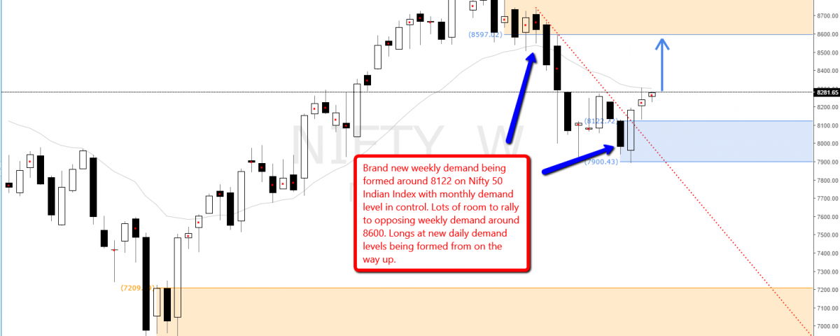 nifty_50_index_demand_levels_and_zones