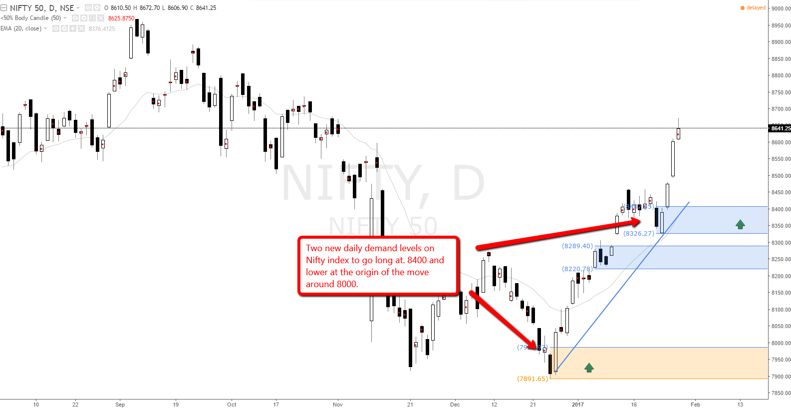 nifty_index_demand_level