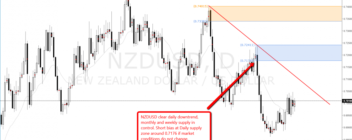nzdusd_daily_supply_imbalance