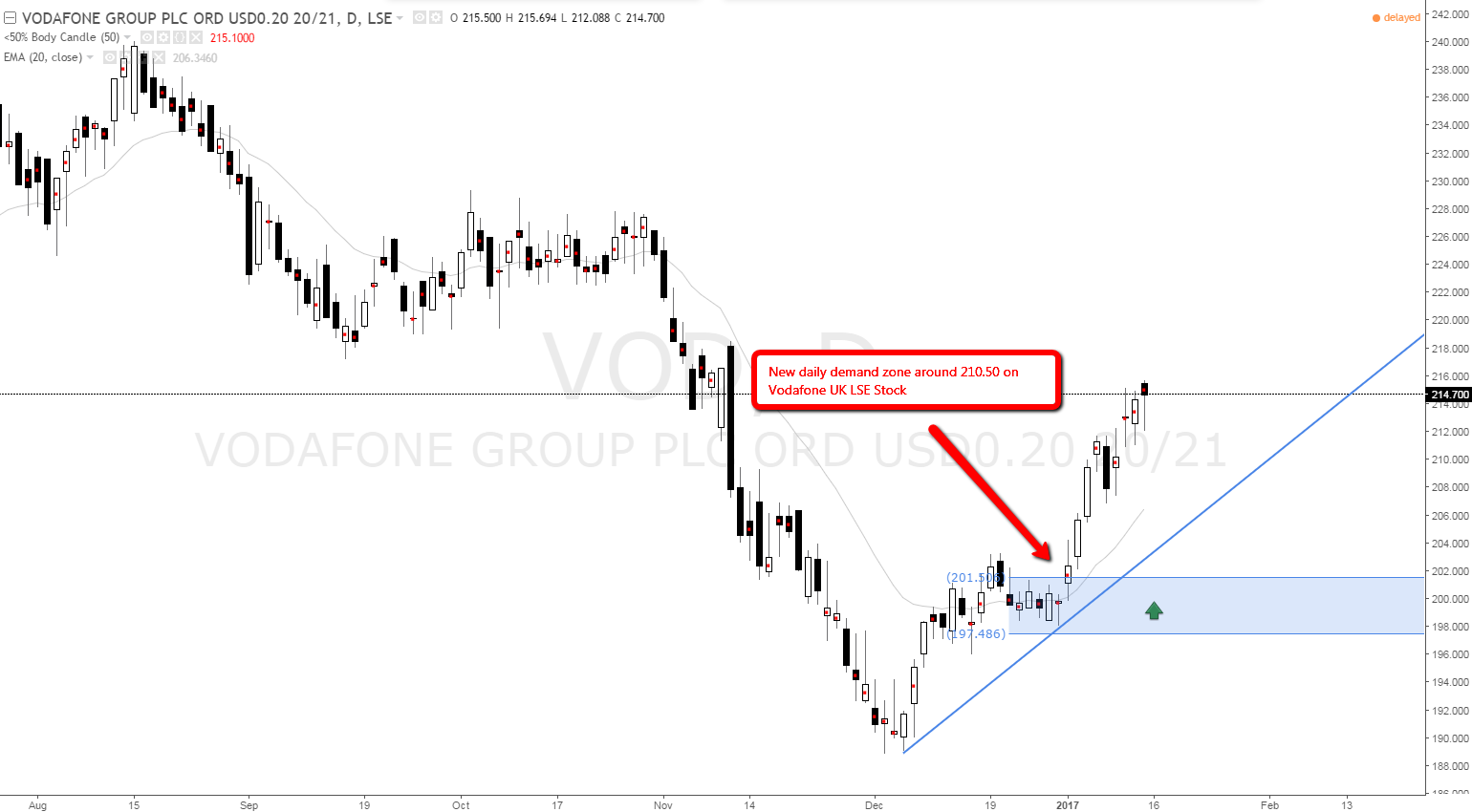 Vodafone Uk Stock Daily Demand Long Bias At Daily And Weekly Demand Levels Set And Forget By