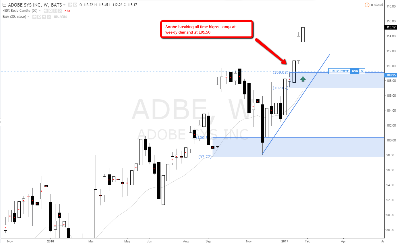 adobe_weekly_demand_level