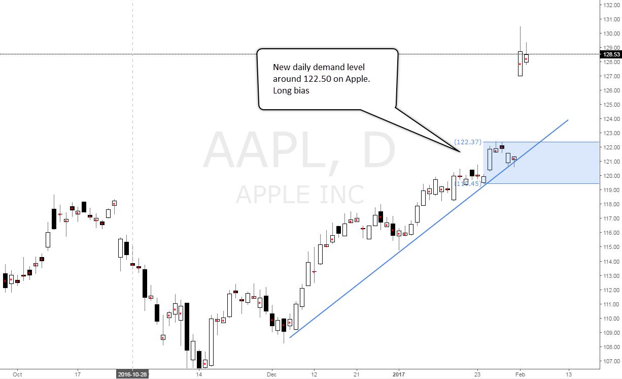 apple demand level zone