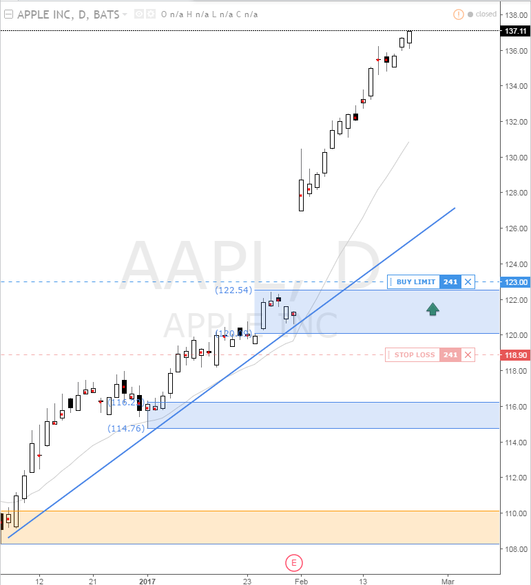 appled daily demand level imbalance