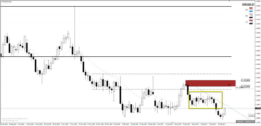 forex_eurcad_supply_short