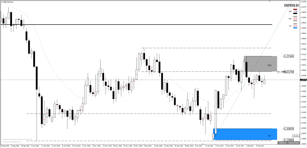 gbpusd_forex_supply_daily