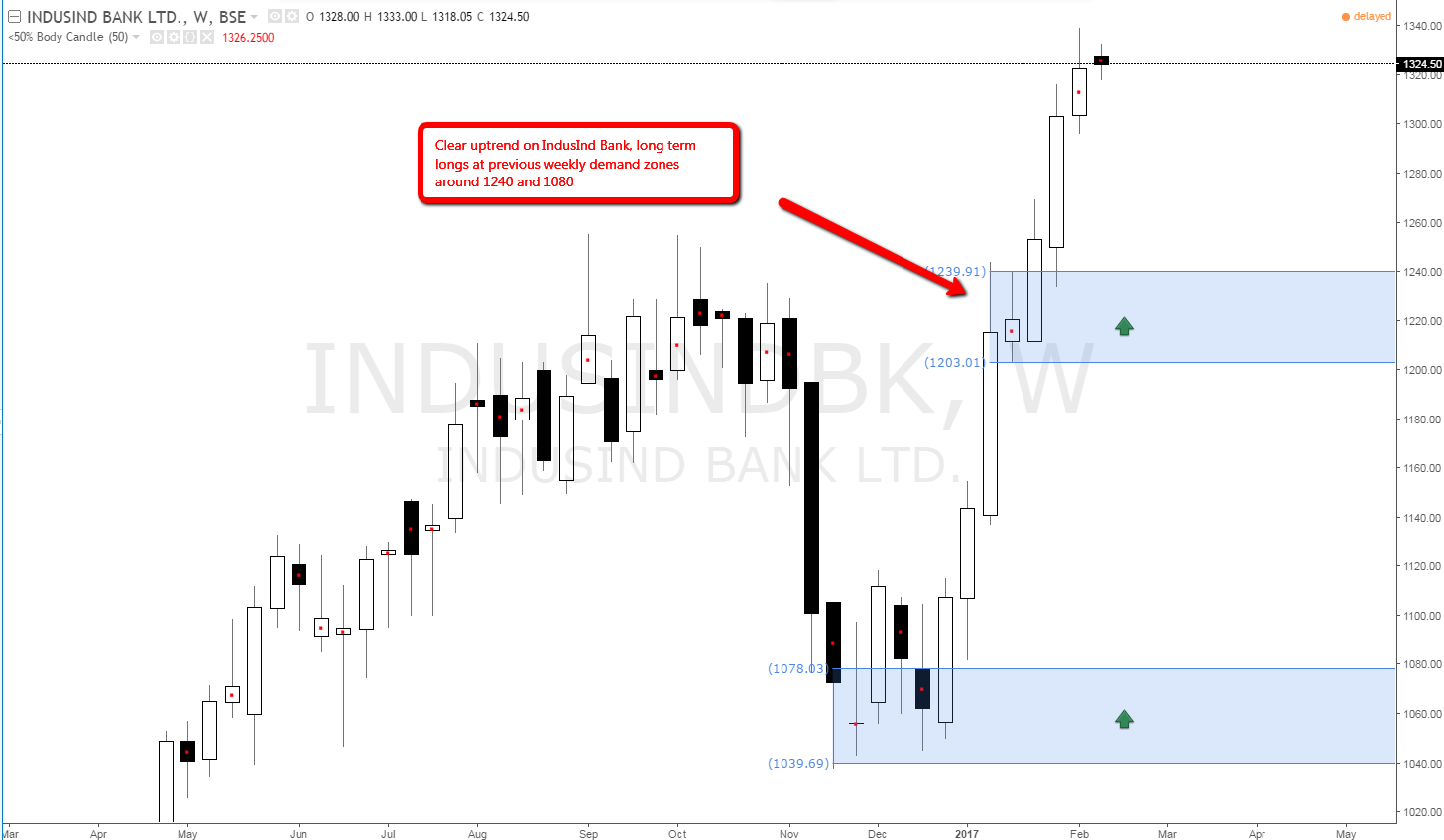 indusind_bank_stock_weekly_demand