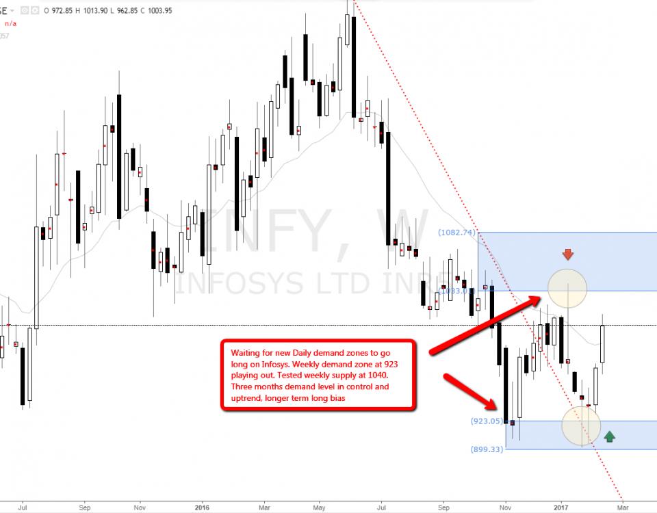 infosys_weekly_demand_imbalance_level