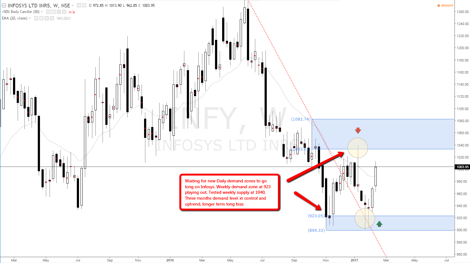 infosys_weekly_demand_imbalance_level