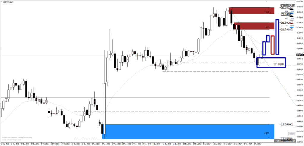 Forex supply and demand areas