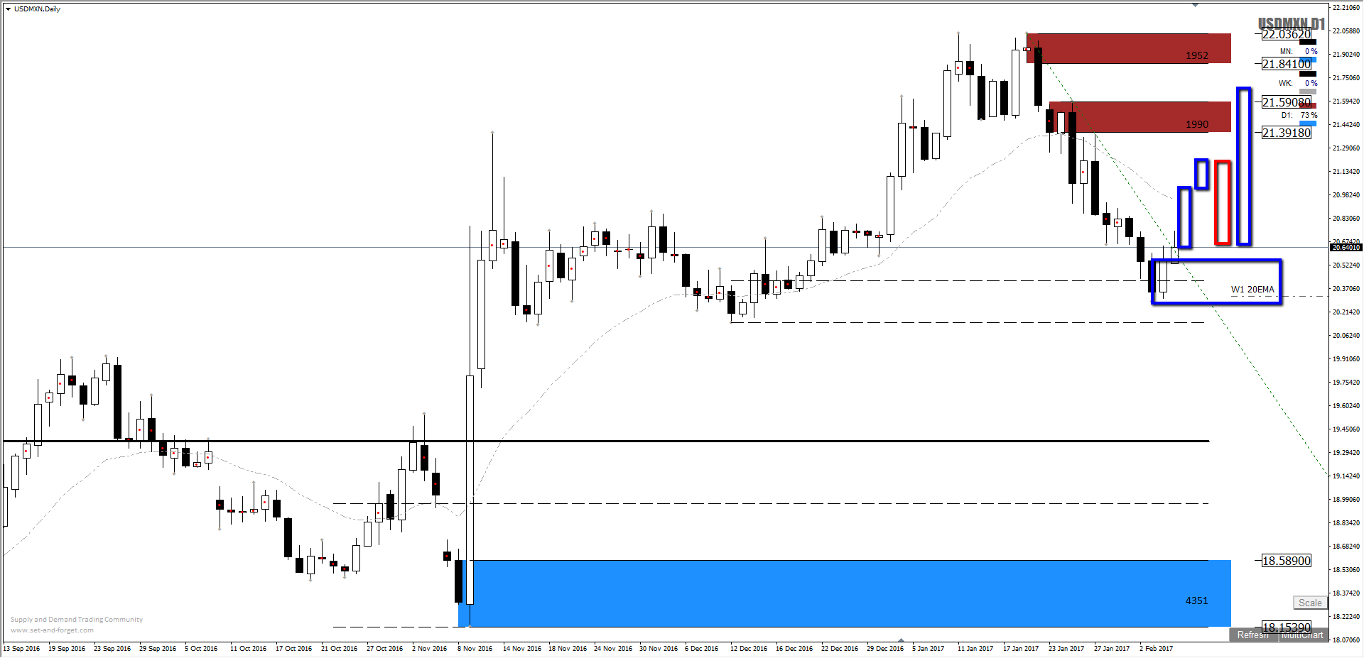 Forex supply and demand levels