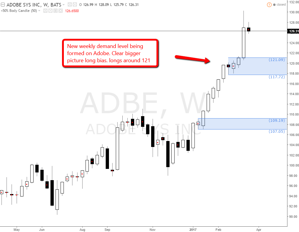 adobe_weekly_demand_level