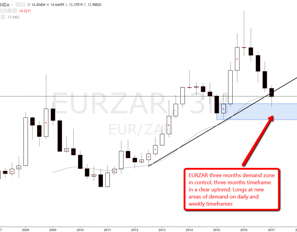 eurzar_three_months_demand