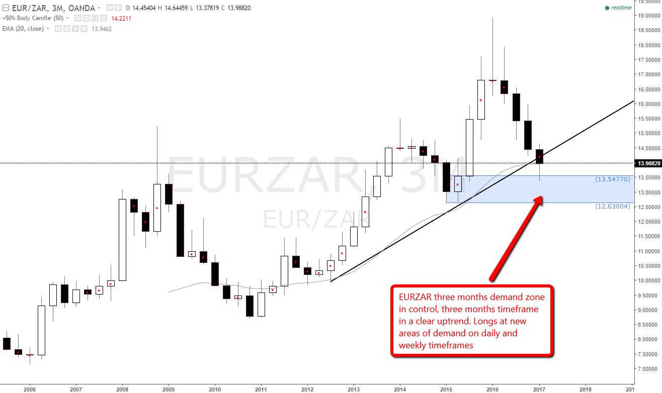 Supply demand levels forex