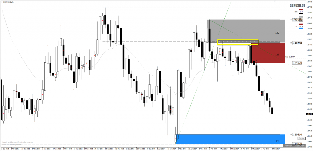 gbpusd_forex_supply_shorts