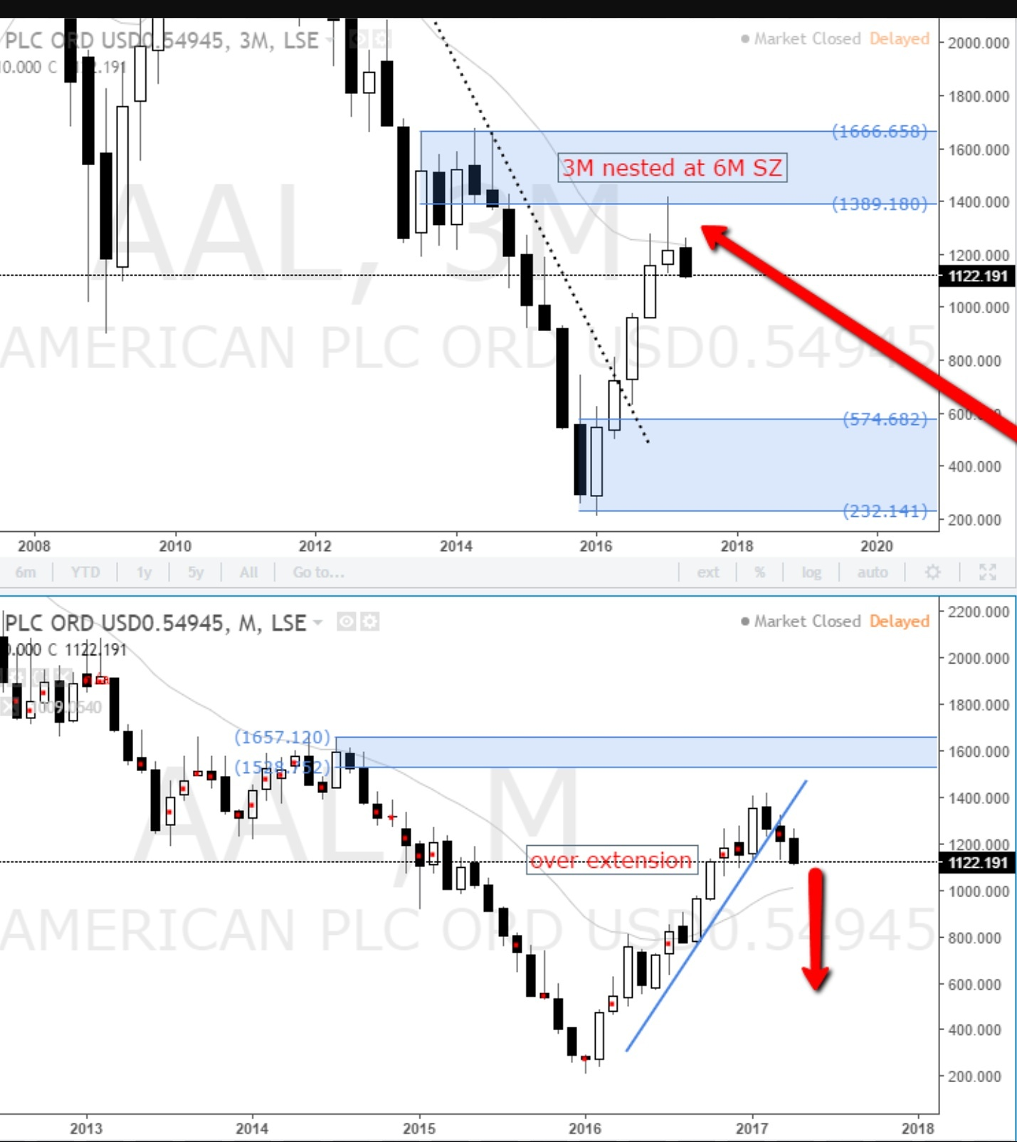 AAL american PLC supply level