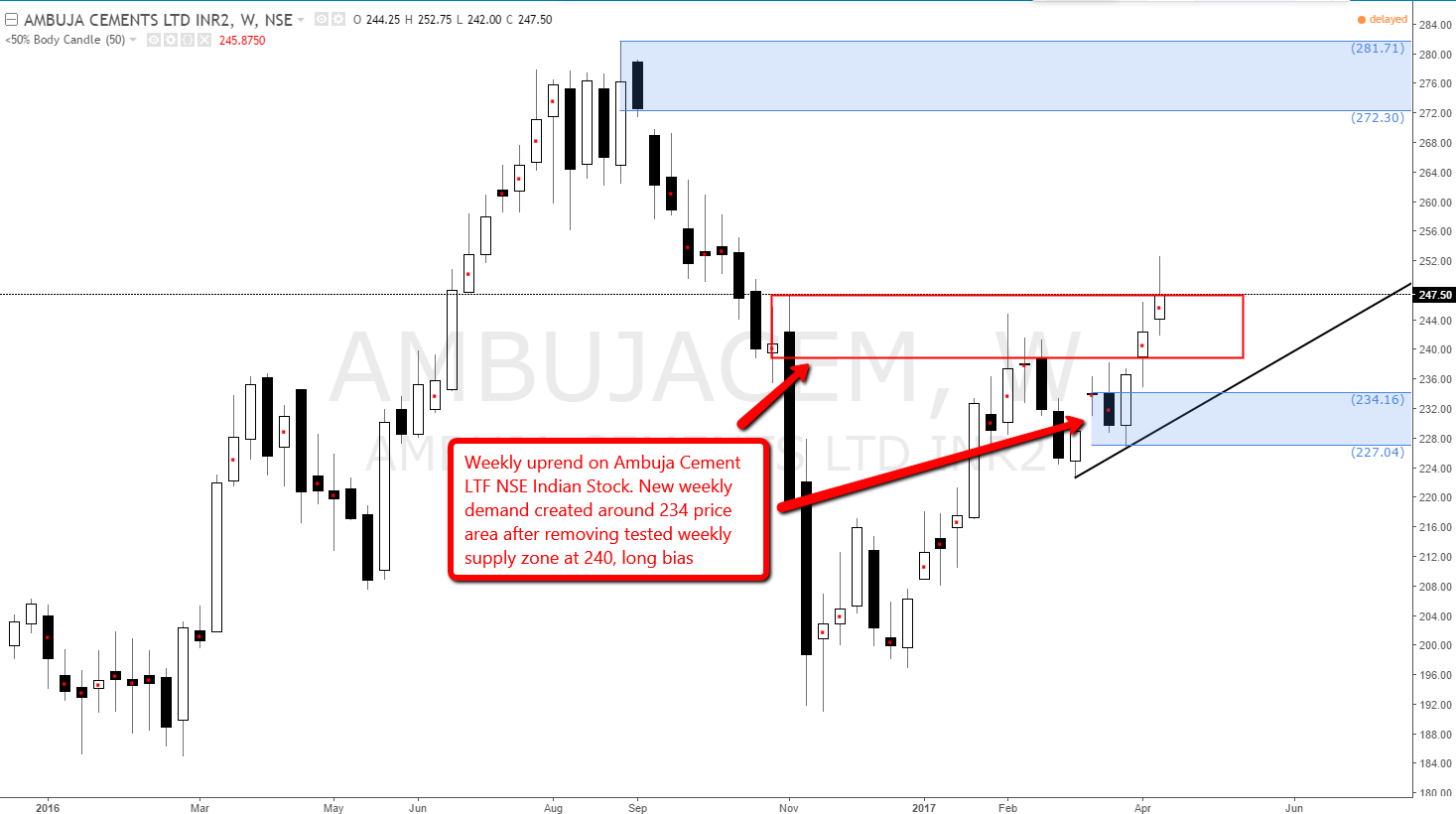ambuja_cement_weekly_demand