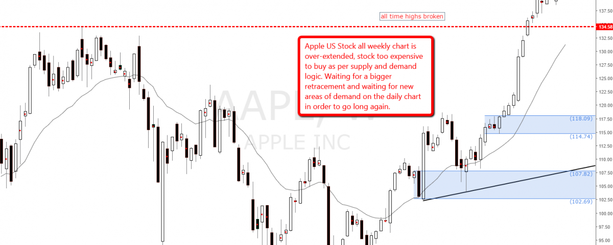 apple_weekly_demand_levels