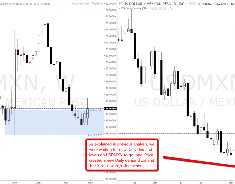 usdmxn_daily_demand_level