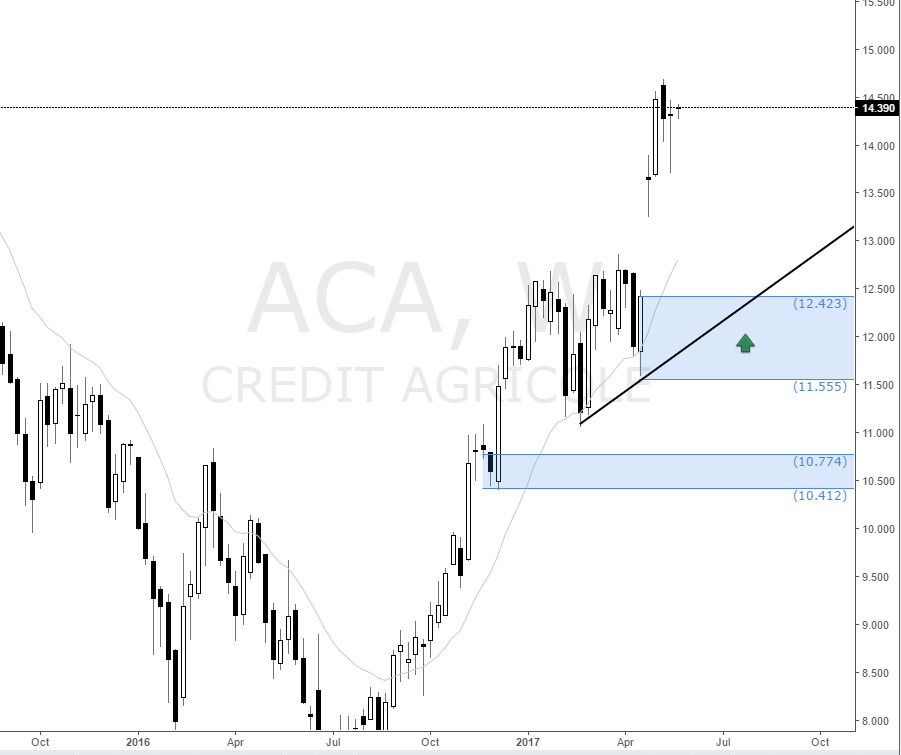 credit_agrigole_weekly_demand