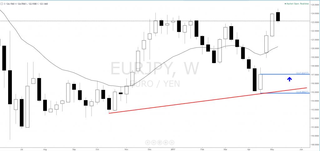 eurjpy_longs_demand_forex