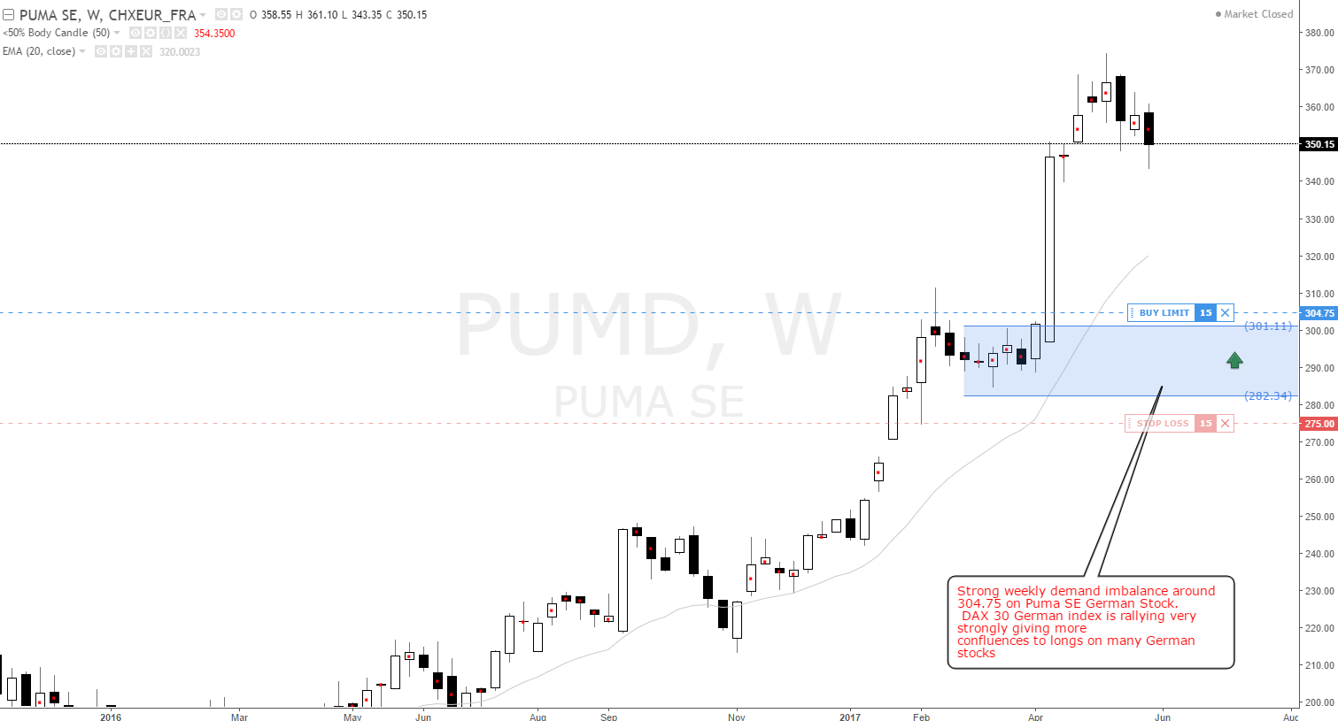 puma_weekly_demand