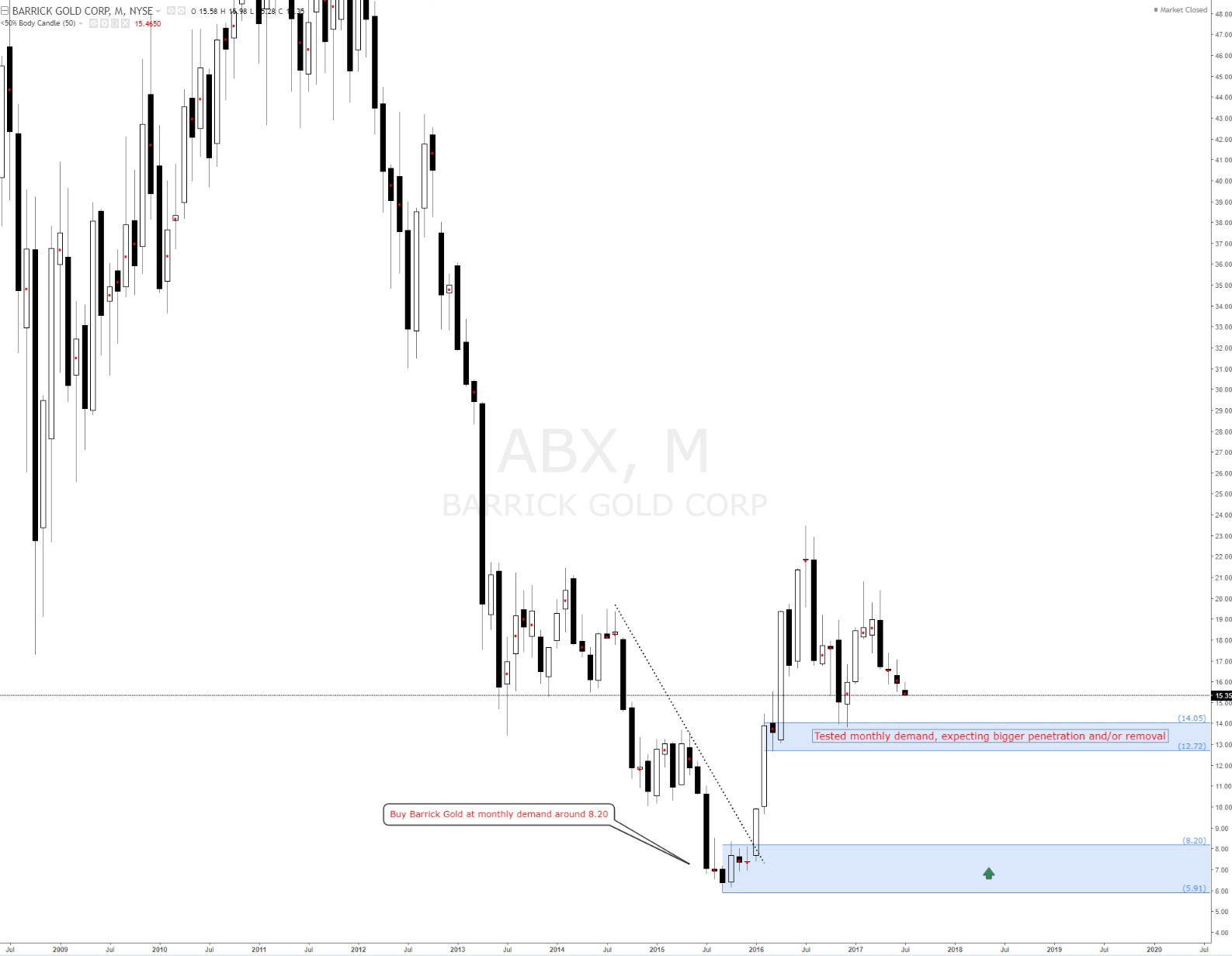 Ibx forex