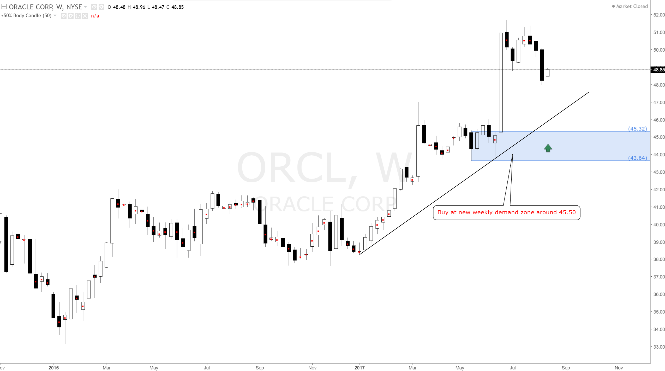 Orcl Stock Quote Oracle Orcl American Stock Long Bias At Weekly Demand Zone 45.50
