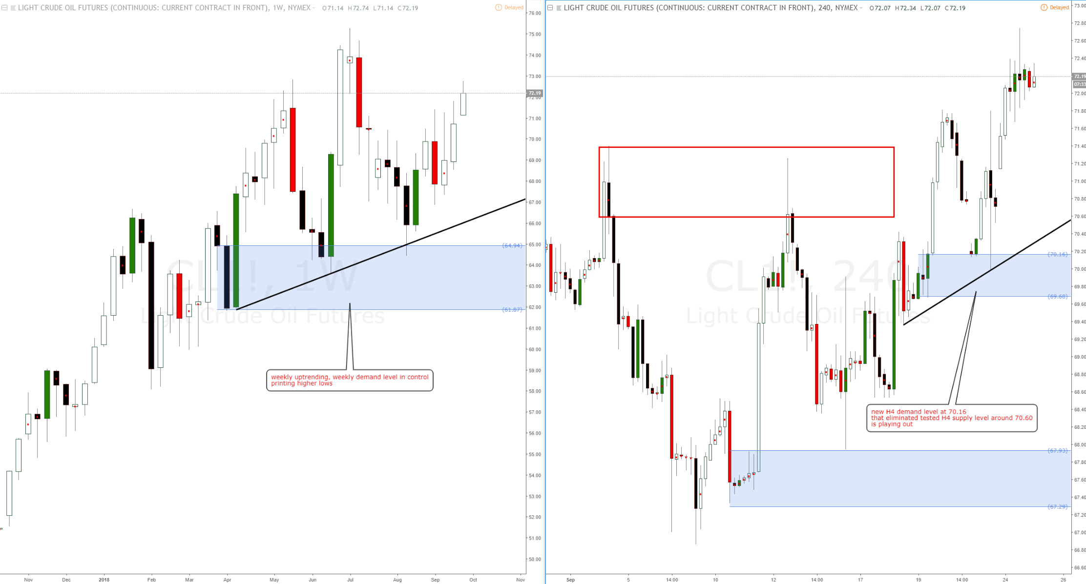Light Crude Oil #CL Long Opportunities With Weekly Demand