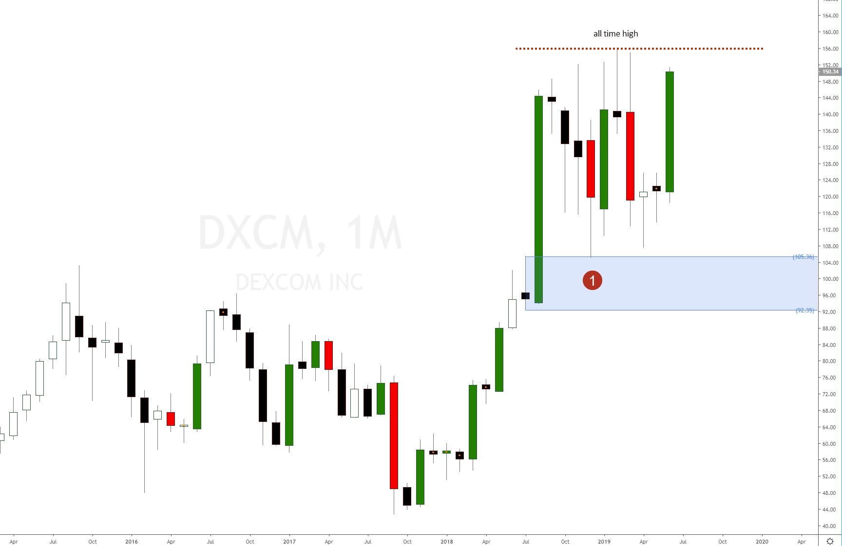 Dexcom to buy now at demand level