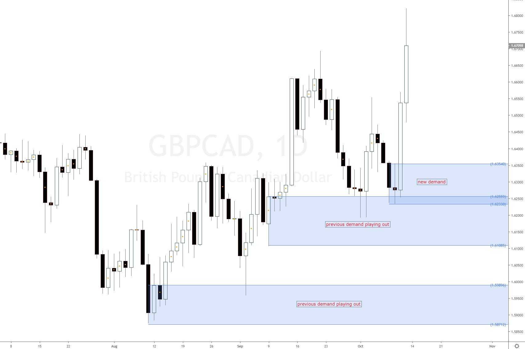 GBP CAD bullish impulse